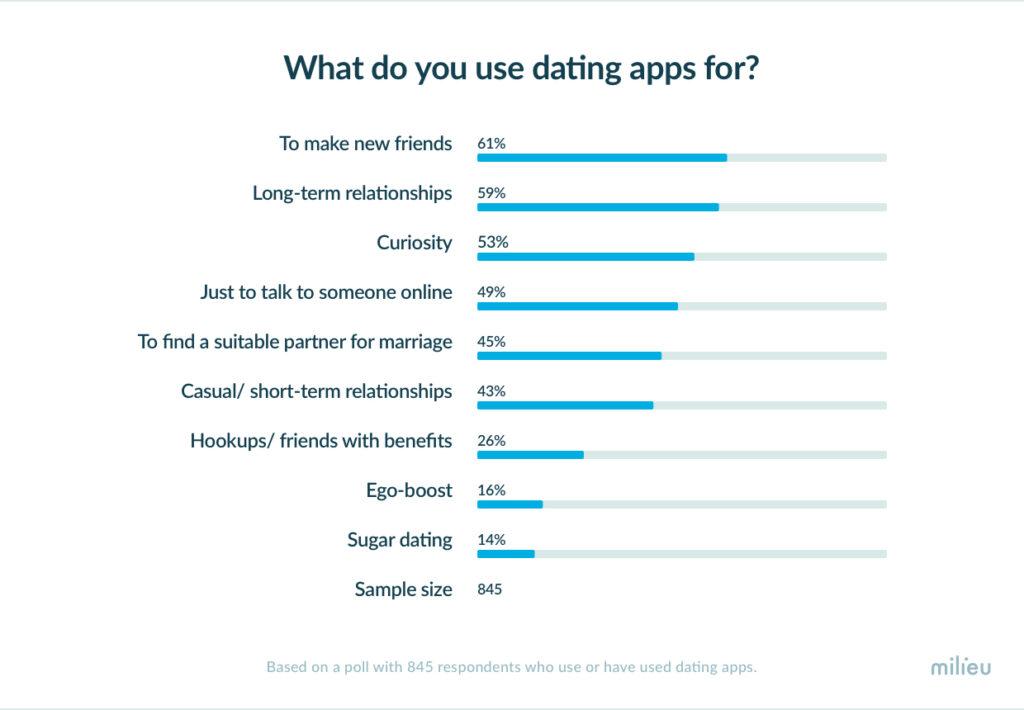 online dating statistics singapore